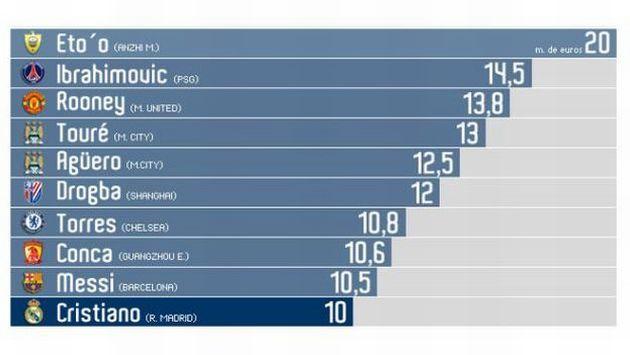 Los 10 futbolistas mejor pagados del mundo 2012
